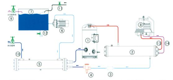说明: 1、压缩机 2、壳管式冷凝器 3、干燥过滤器 4、热力膨胀阀 5、干式蒸发器 6、不锈钢水泵 7、水箱 8、冷却塔 9、冷冻回水口 1 0、冷冻出水口 1 1、水箱补水口 1 2、水箱排水口 1 3、冷却出水口 1 4、冷却进水口 风冷冷水机组工作原理图
